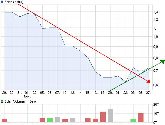 chart_month_solen.jpg