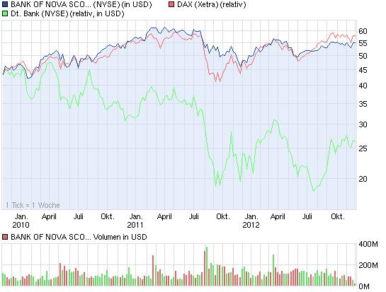 chart_3years_bankofnovascotia.png