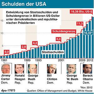 us_schuldenberg_und_keine_loesung.jpg