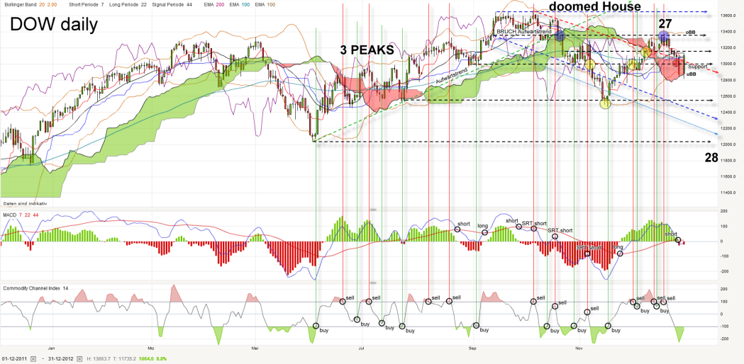 dow-daily-20121231_kleiner.png