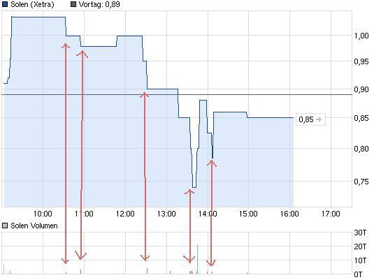 chart_intraday_solen.jpg