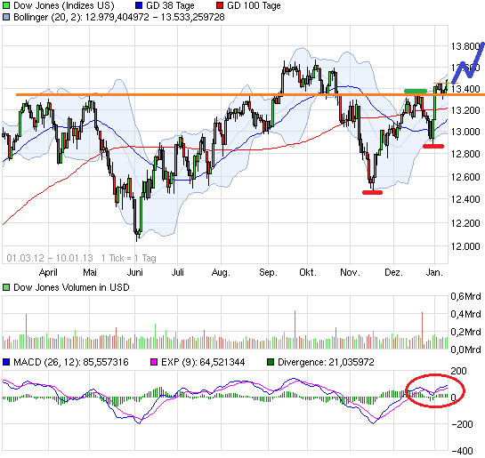 chart_free_dowjonesindustrialaverage.png
