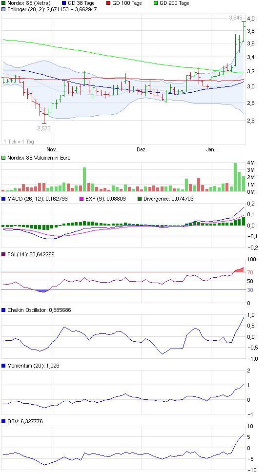chart_quarter_nordexse.png