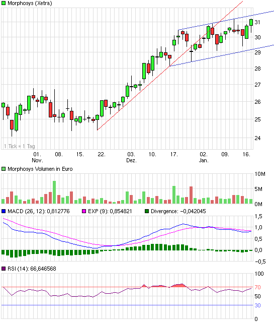 chart_quarter_morphosys.png