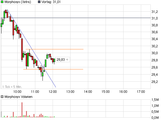 chart_intraday_morphosys.png