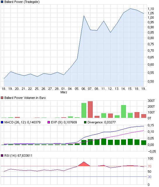 chart_month_ballardpower.png