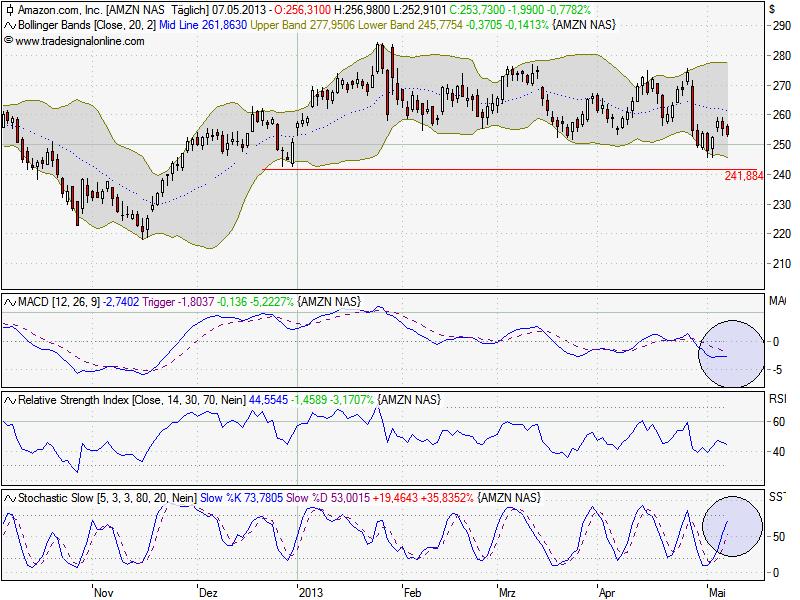 chart_amazon_7.png