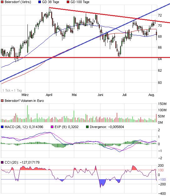 chart_halfyear_beiersdorf.png