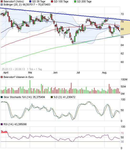 chart_free_beiersdorf.png
