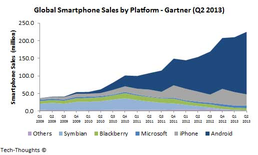 gartner-global-smartphone-sales.jpg