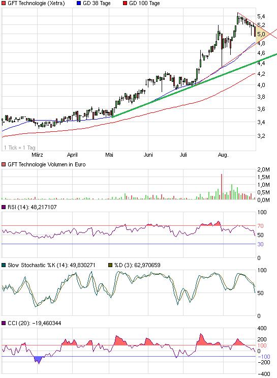 chart_halfyear_gfttechnologie.png