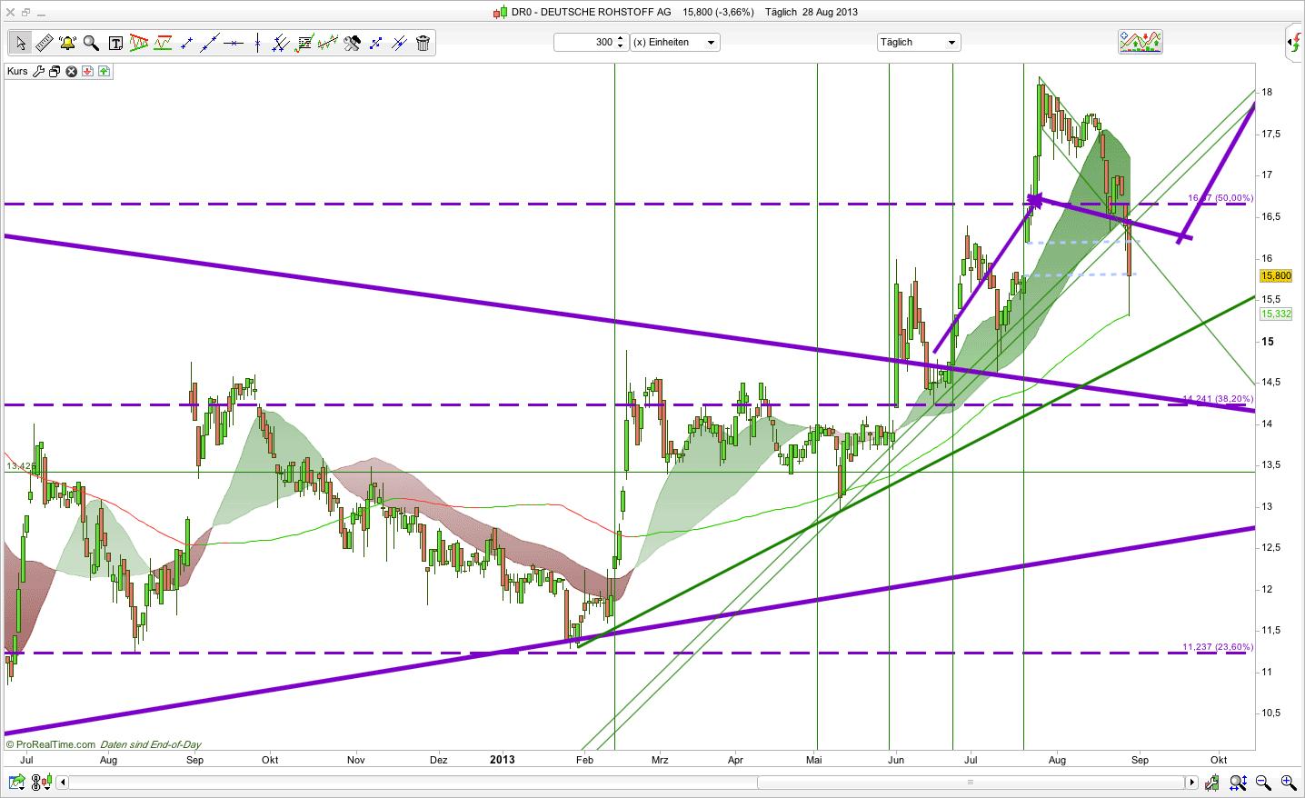 Deutsche Rohstoff Ag Aktien