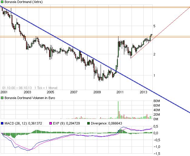 chart_all_borussiadortmund.png