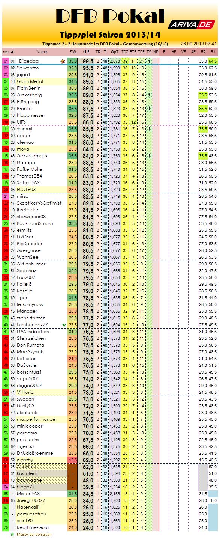 gesamtwertung_2013-14_r2.png