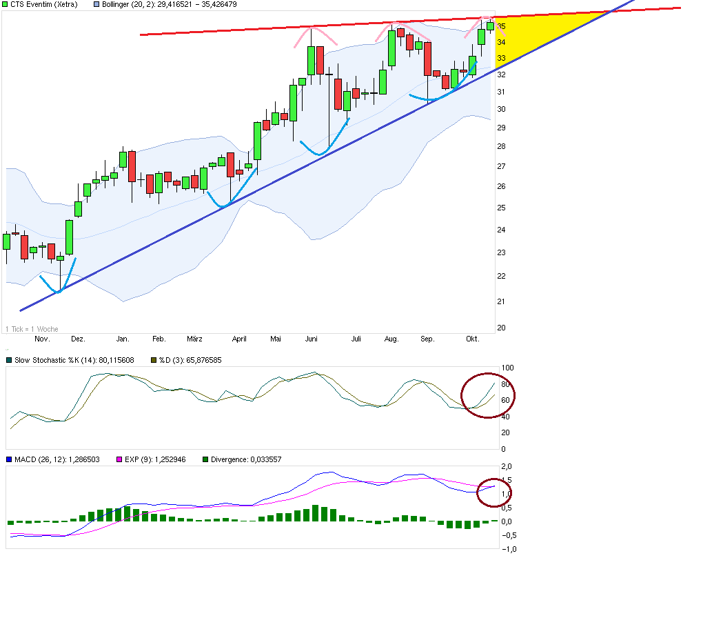 evt_chart.png