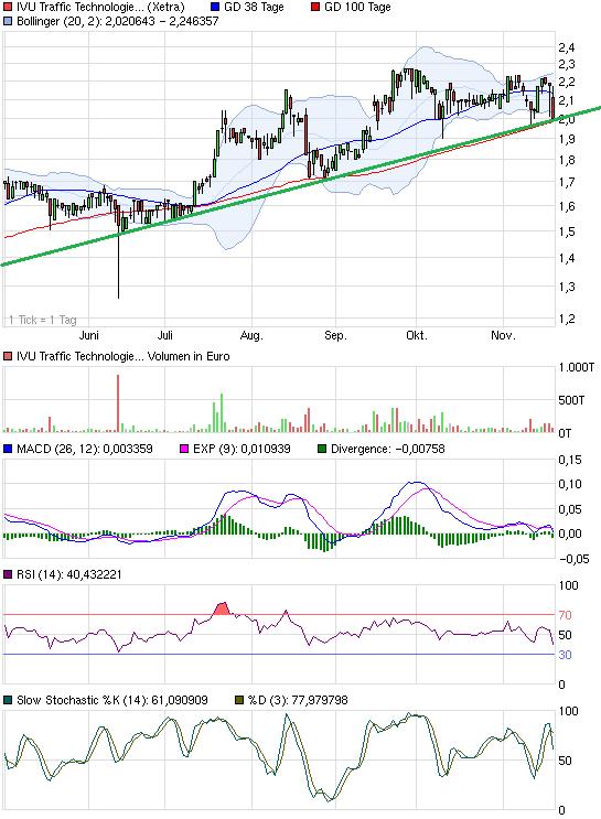 chart_halfyear_ivutraffictechnologies.png