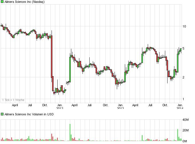 chart_3years_alimerasciencesinc.png