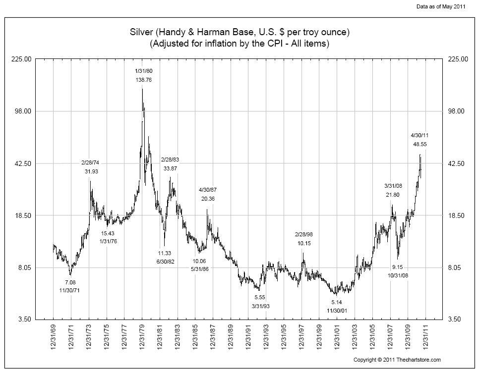 6-7-11-silver-inflation-adjusted.jpg