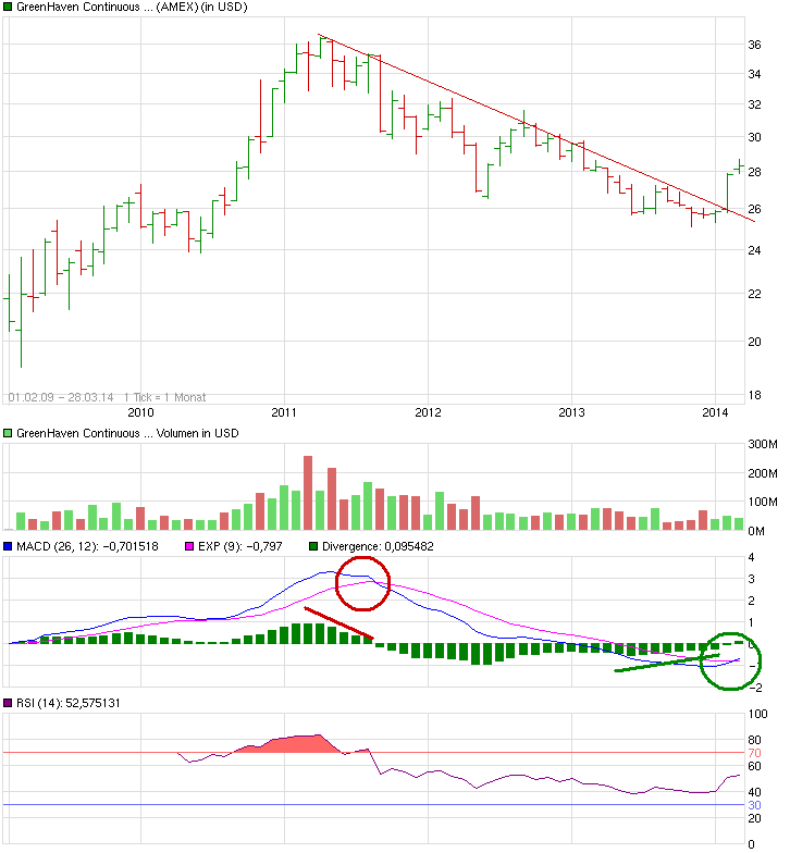 chart_all_greenhavencontinuouscommodityindexfu....png