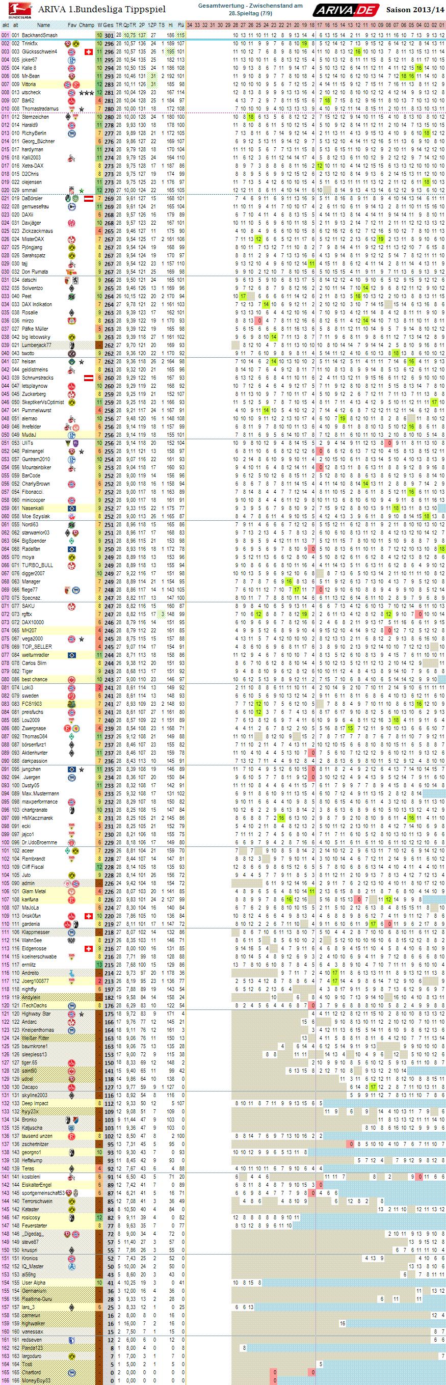 1bl_gesamtwertung_28.png