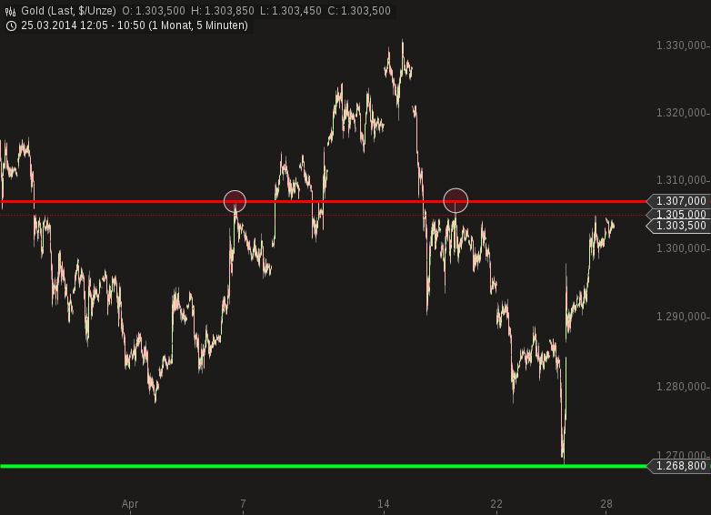 chart-28042014-1054-gold-1.png