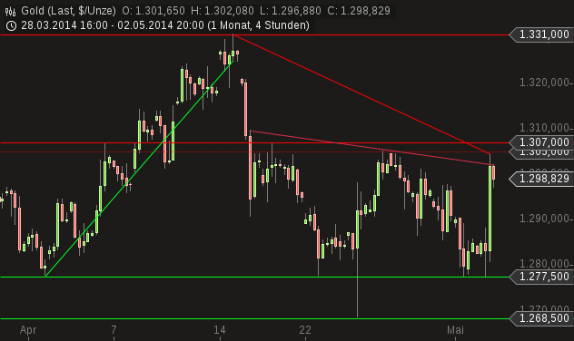 chart-04052014-1340-gold.png