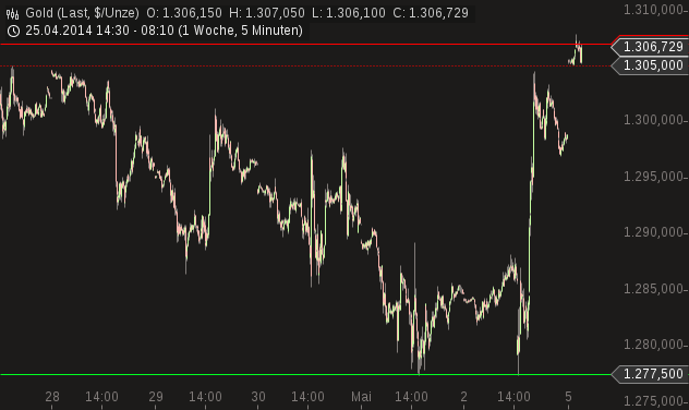 chart-05052014-0813-gold.png