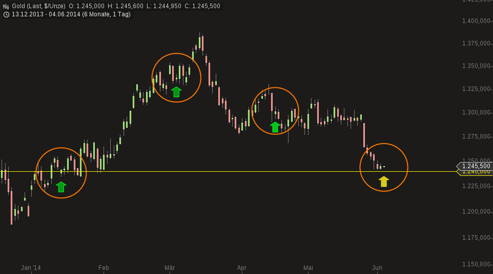 chart-04062014-0650-gold.png