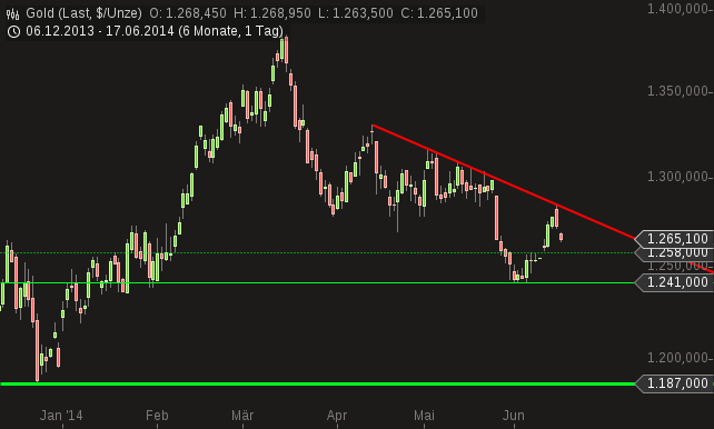 chart-17062014-0721-gold.png