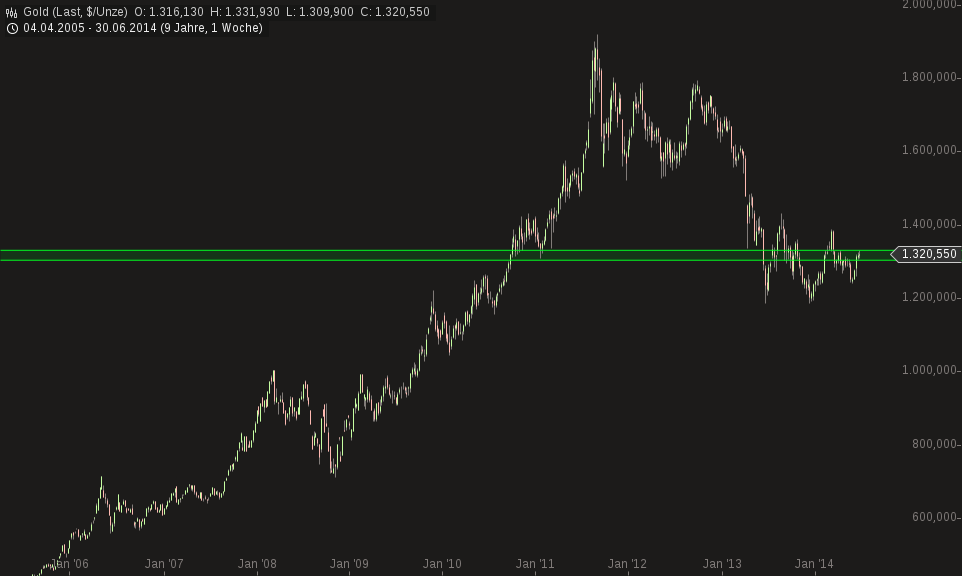chart-04072014-1900-gold.png