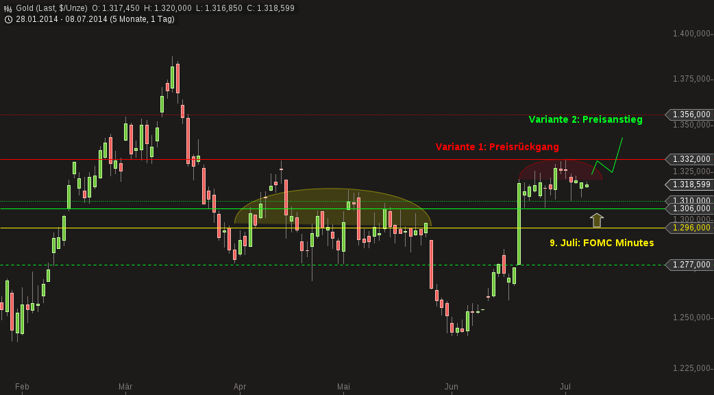 chart-08072014-1003-gold.png