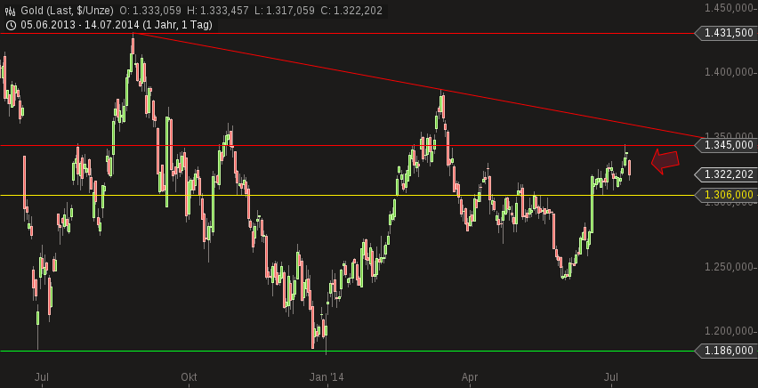chart-14072014-1006-gold.png