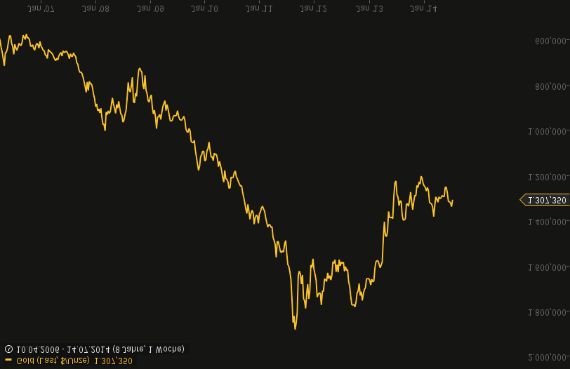 chart-15072014-0422-gold.png