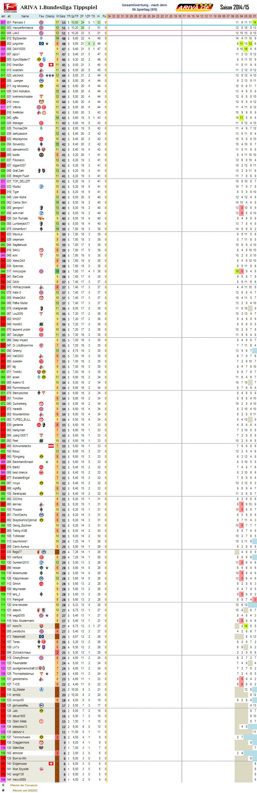 1bl_gesamtwertung_05.png