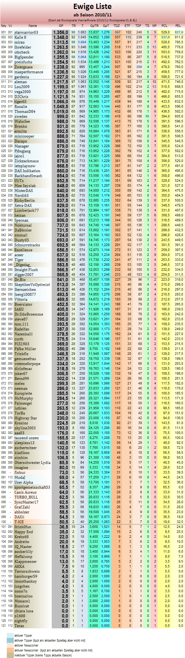 statistikblock_ewige_tabelle.png