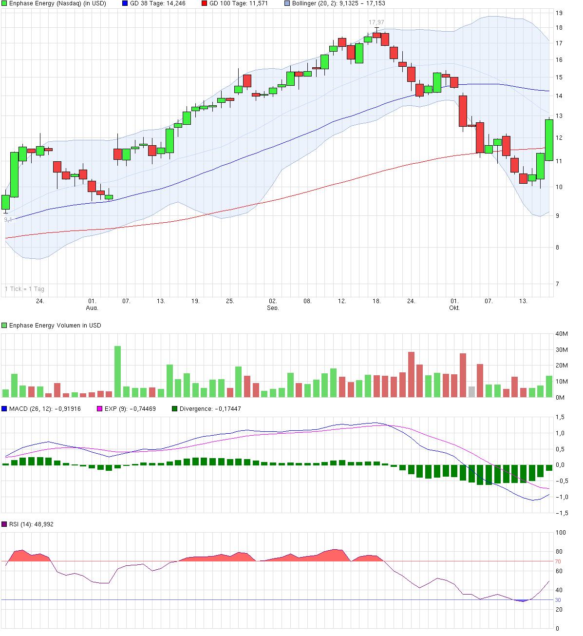 chart_quarter_enphaseenergy.png