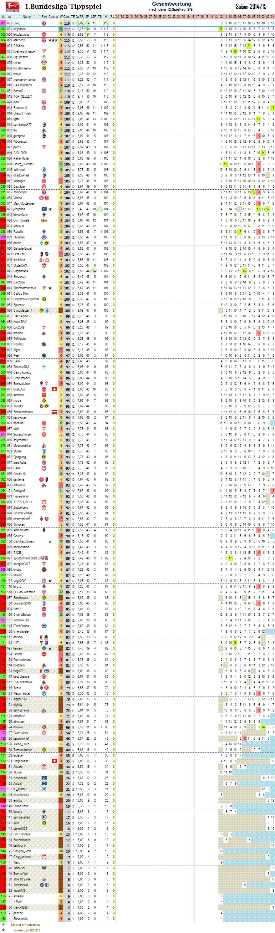 1bl_gesamtwertung_12.png