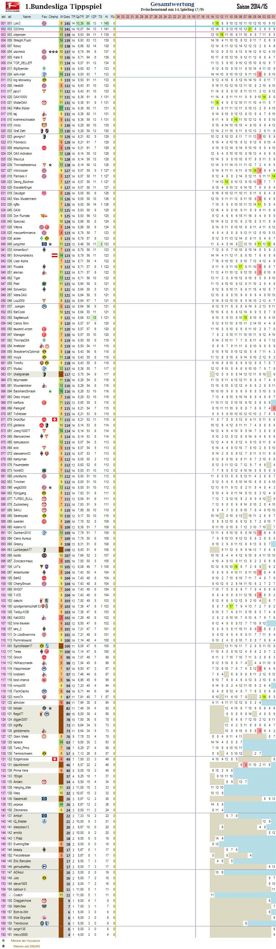 1bl_gesamtwertung_14.png