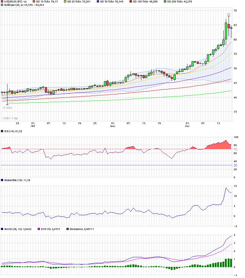 chart_quarter_usdrubus-dollarrussischerrubel.png