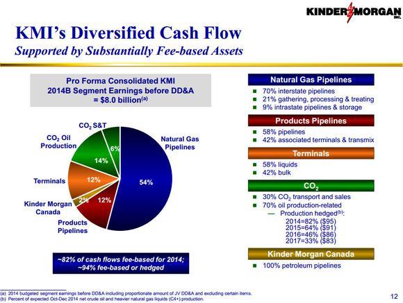 kinder-morgan-inc-diversification_large.jpg