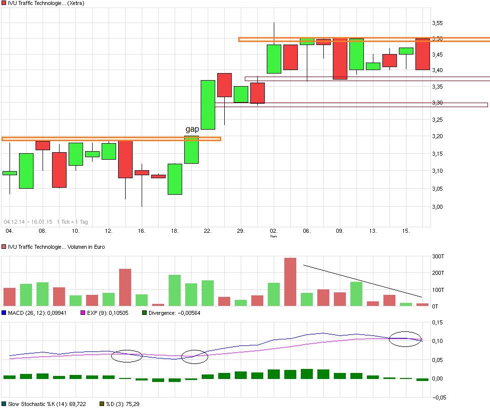 chart_free_ivutraffictechnologies.png