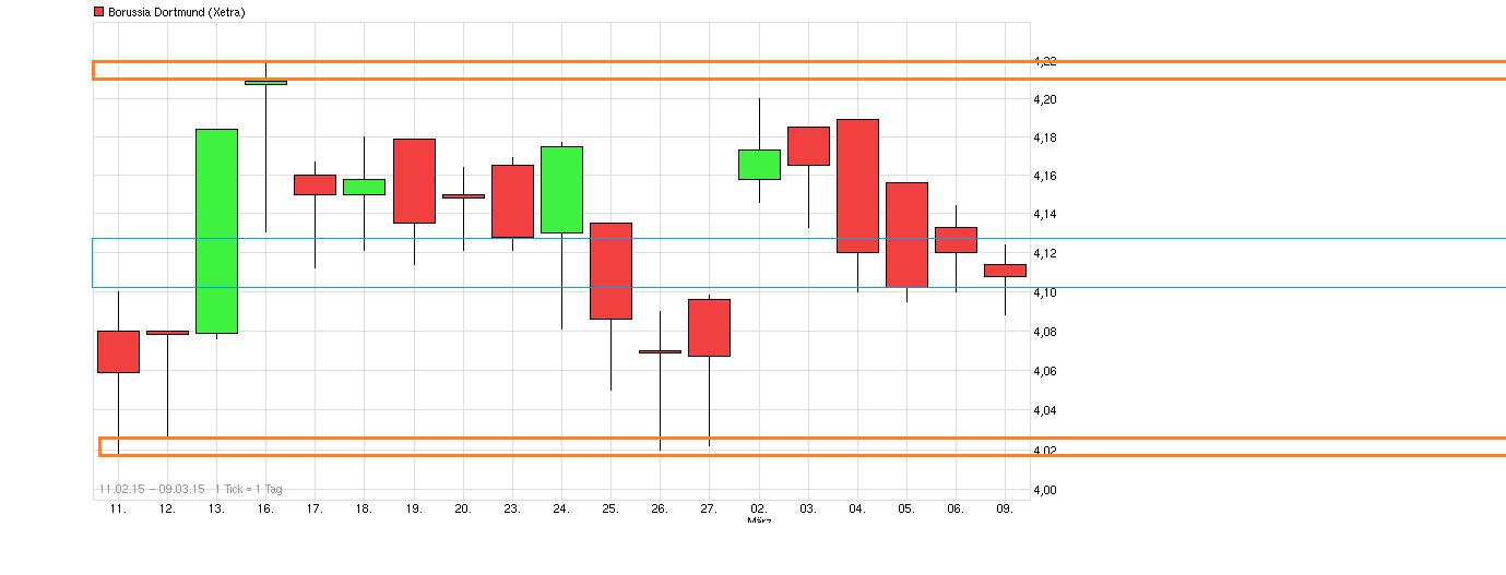chart_free_borussiadortmund.png