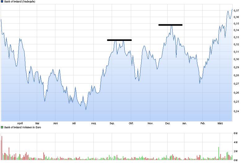 chart_year_bankofireland.png