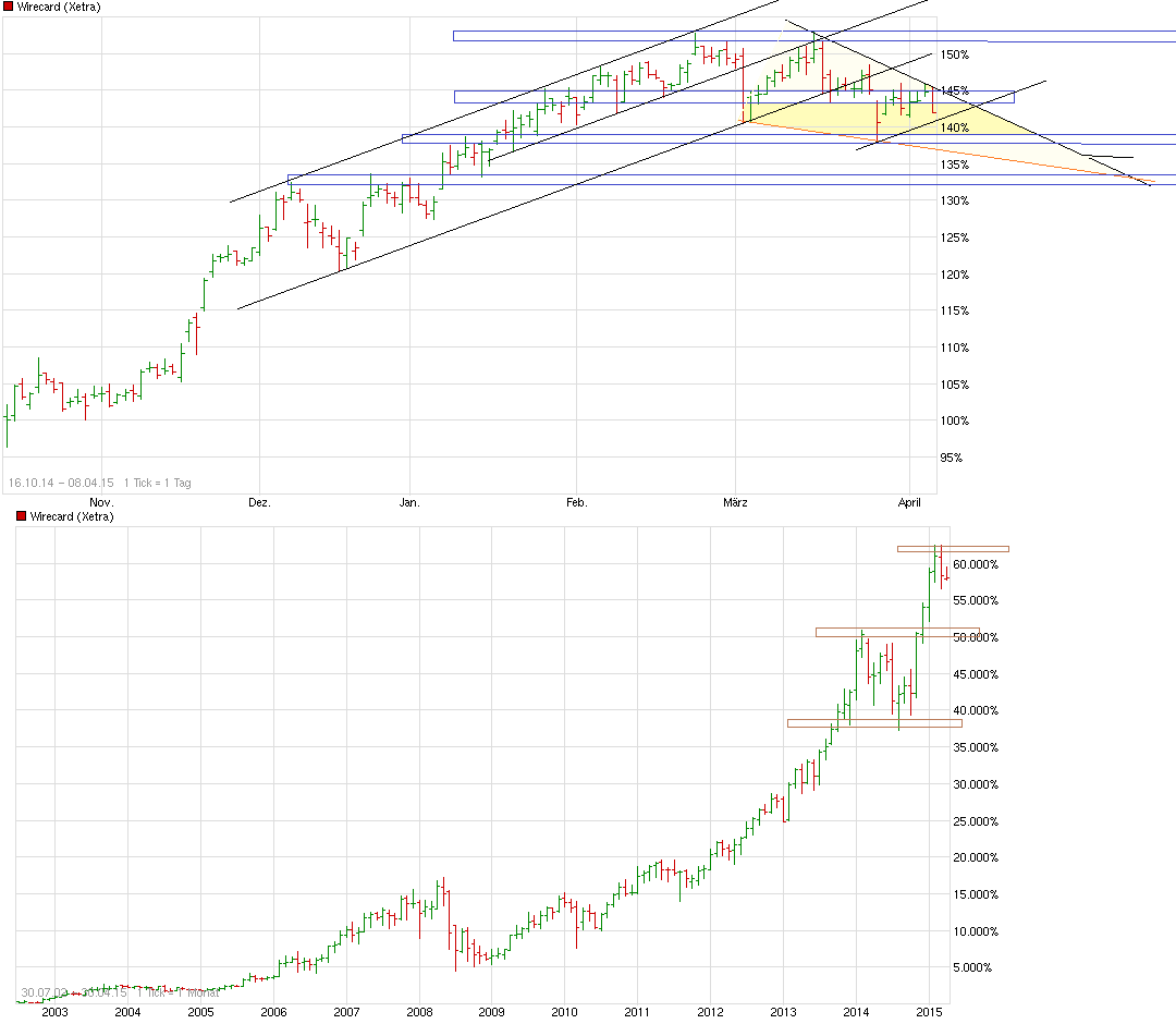 chart_free_wirecard__--.png