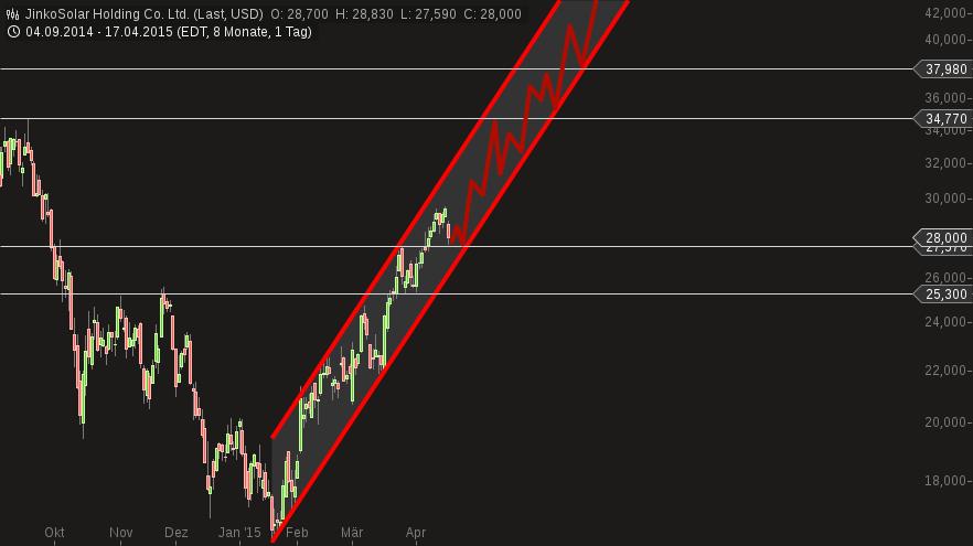 chart-18042015-1330-jinkosolar_holding_co_ltd.png