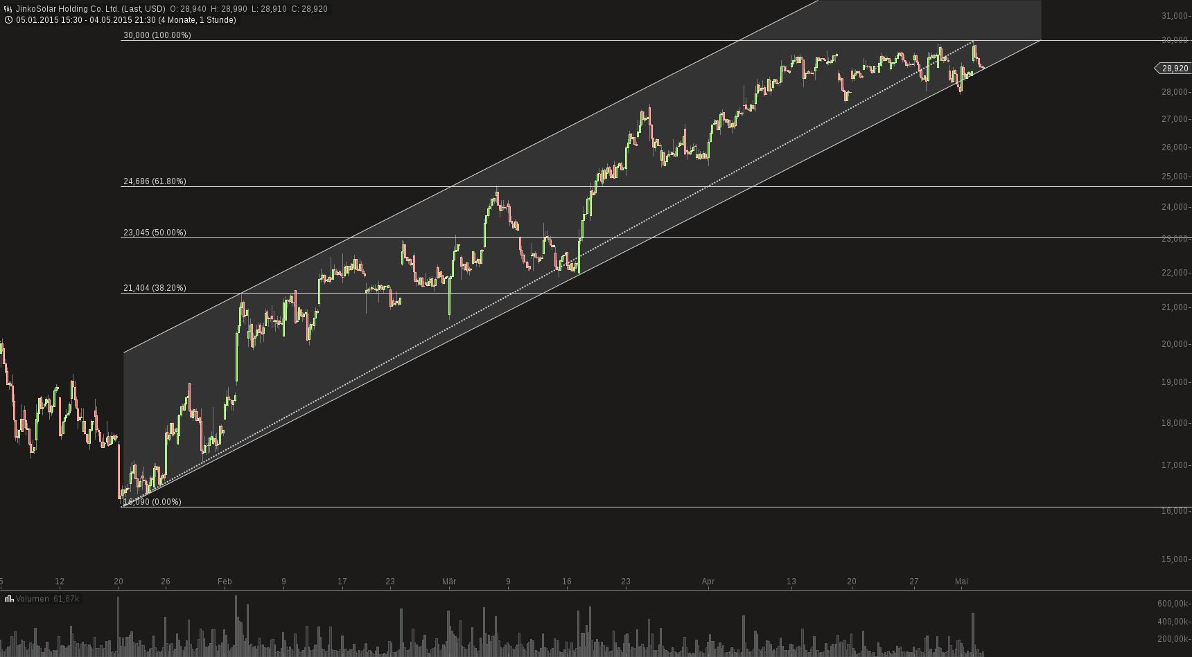 chart-05052015-0914-jinkosolar_holding_co_ltd.png