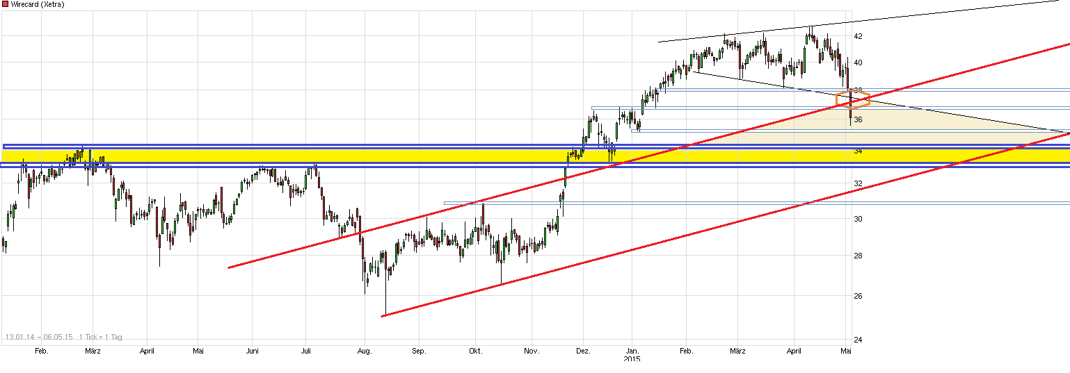 chart_free_wirecard---.png