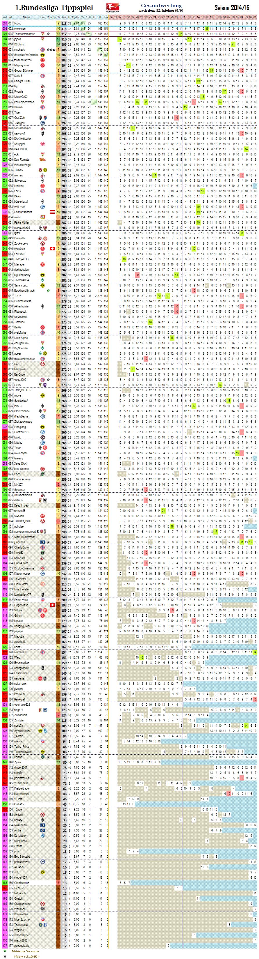 1bl_gesamtwertung_32.png