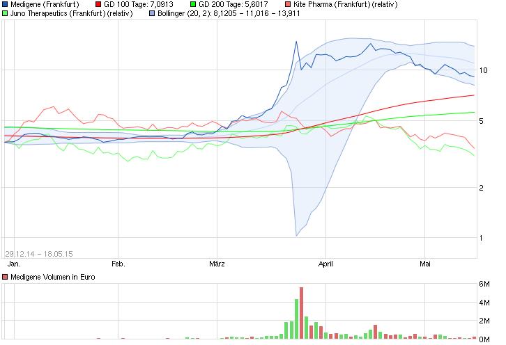 chart_year_medigene_(3).png