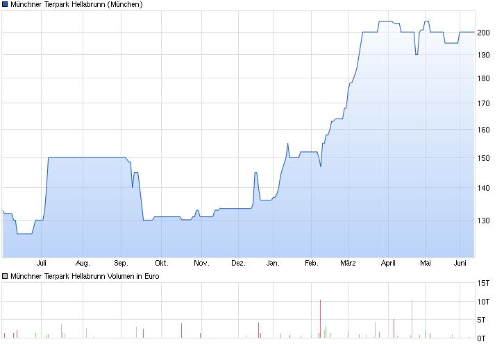 chart_year_m__nchnertierparkhellabrunn.png
